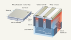 All-in-one design integrates microfluidic cooling into electronic chips