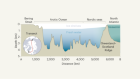 The Arctic Ocean might have been filled with freshwater during ice ages