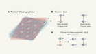 Superconductivity in a graphene system survives a strong magnetic field
