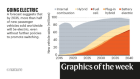 Gene errors, electric cars — the week in infographics