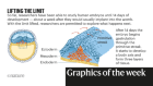 Busting benzene, lab-grown embryos — the week in infographics