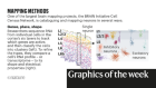 Vanishing rainforest and how to catalogue brain cells — the week in infographics