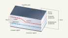 A compact device sustains a fluid of bosons